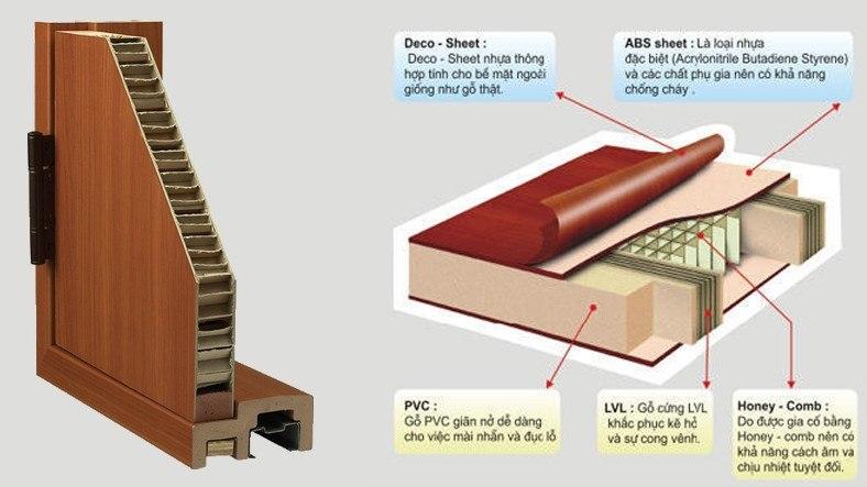 Cấu tạo cửa nhựa giả gỗ abs
